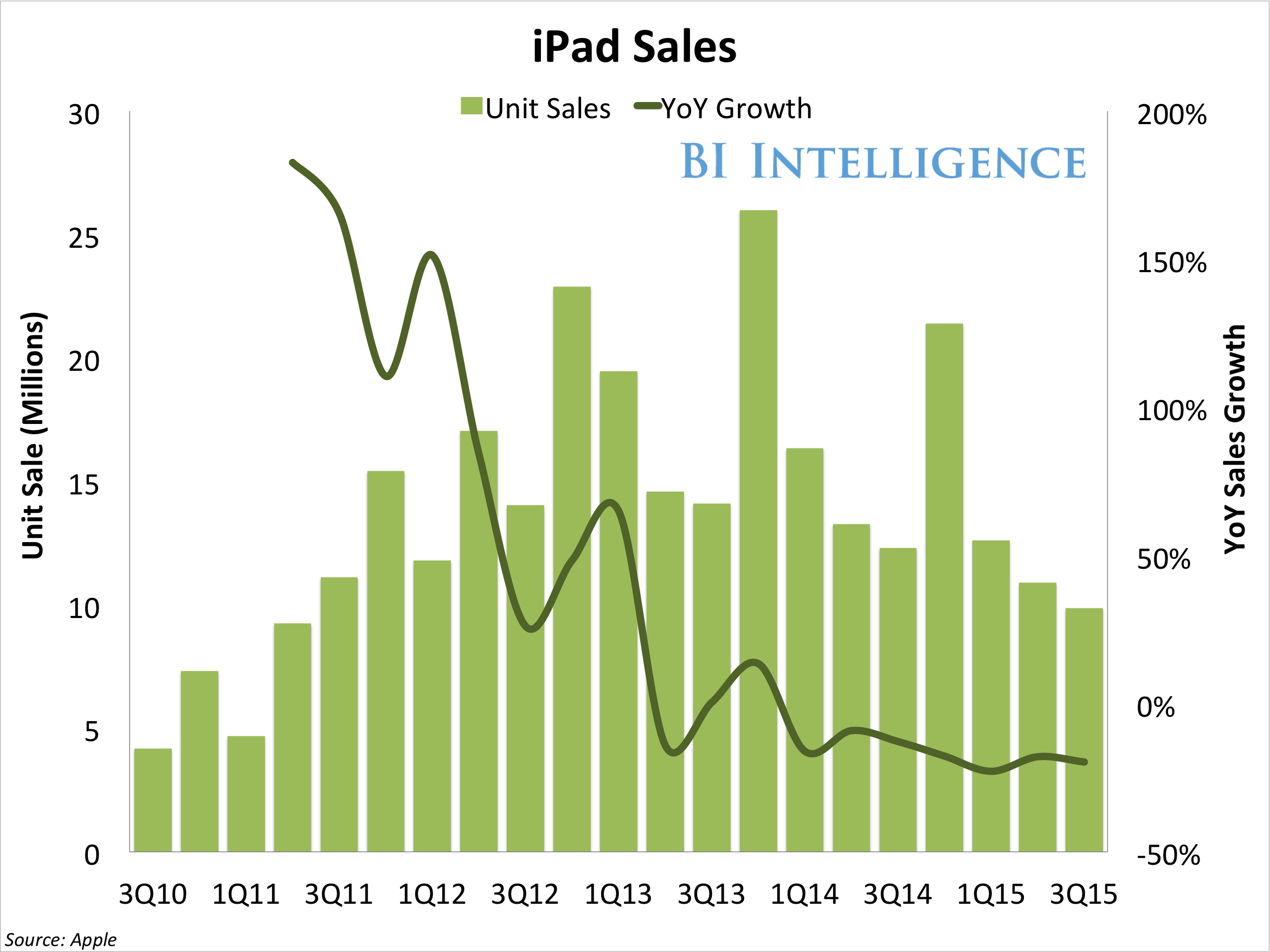 apple ipad sales yoy growth 3q15