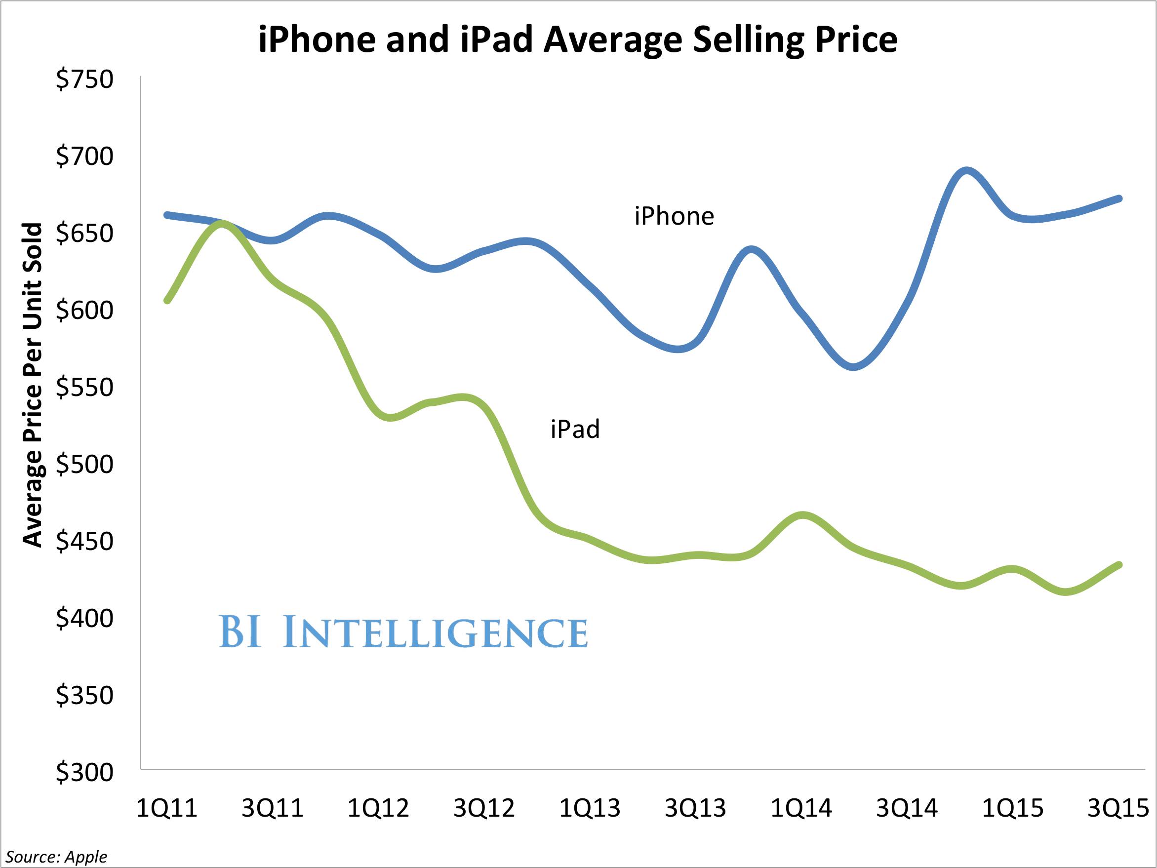 apple iphone ipad asp 3q15