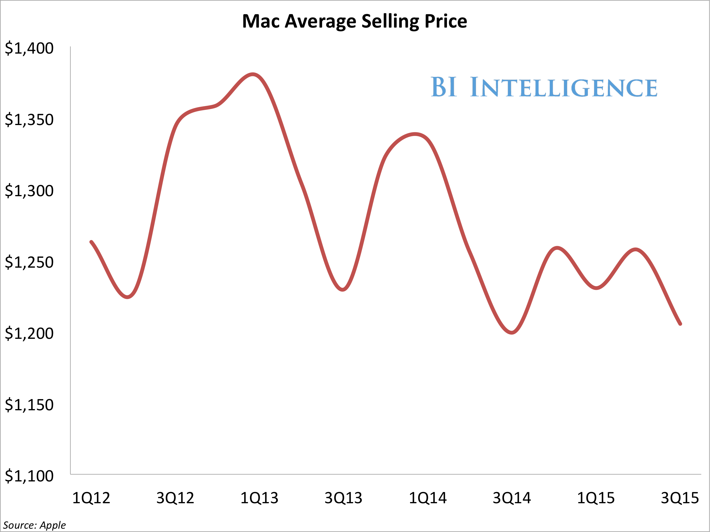apple mac average selling price 3q15