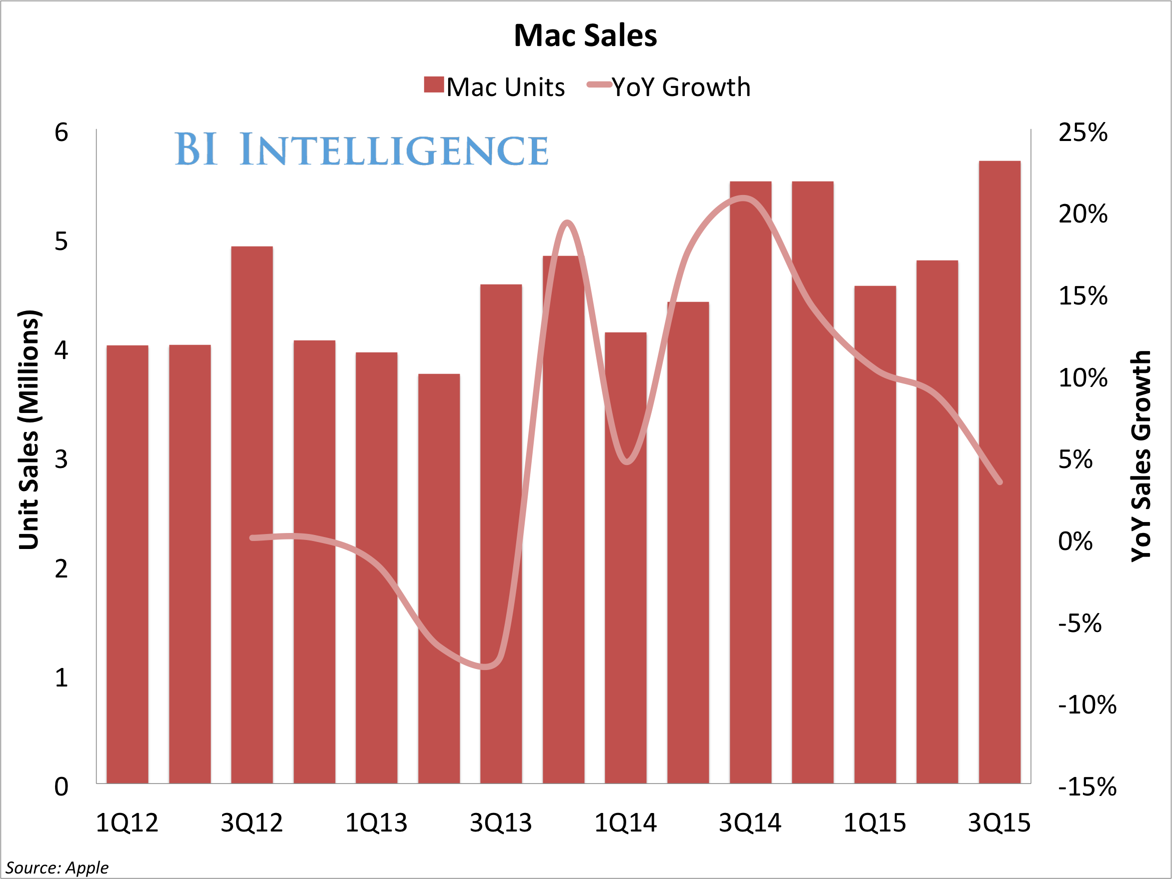apple mac sales yoy growth 3q15