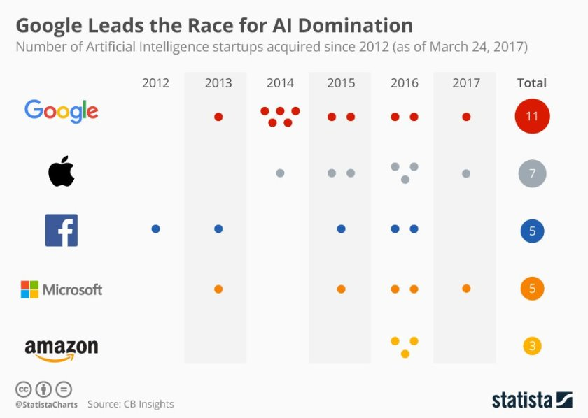 Google Leads the Race for AI Domination