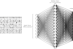TensorFlowを使ってシンプルなニューラルネットワークを作ってみる