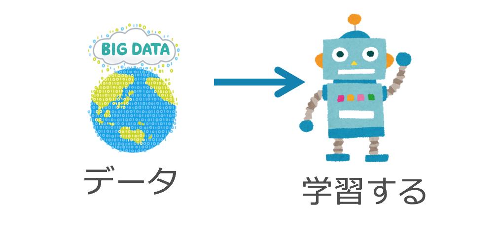 AIに学習させる